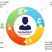 Introducing ContactUs.com: Five Types of Forms, Integrated Contact Management and More