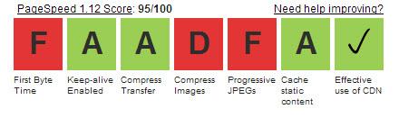 WebPageTest Benchmark: Using a CDN