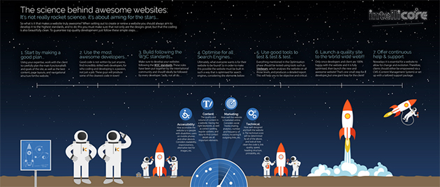 The-Science-Behind-Awesome-Websites-Infographic---Intellicore