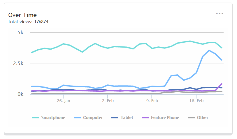 Netbiscuits Mobile Analytics review page views over time