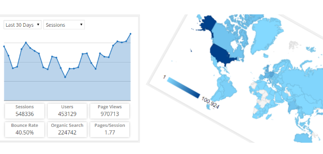 Google Analytics Dashboard Plugin