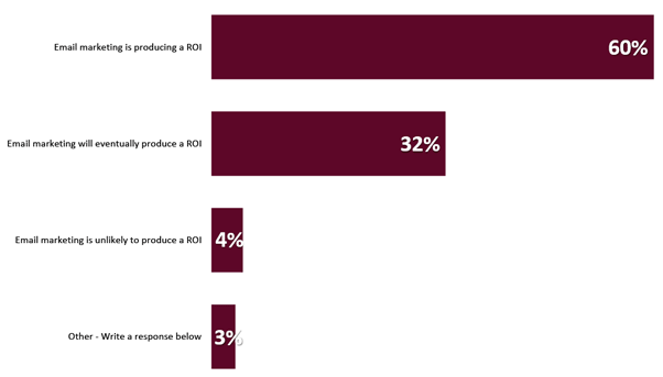 A graph showing that 60% of marketers claim that email marketing is giving them an ROI.