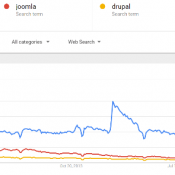 CMS Comparison: WordPress vs. Joomla vs. Drupal. Which is Best?