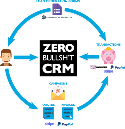 Zero BS CRM Sales Funnel Cycle