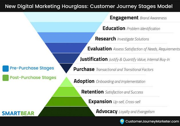 buyers journey keywords