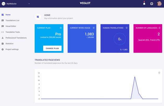 Weglot Translate Dashboard Home