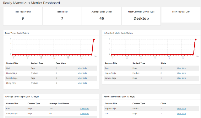 (Really) Marvellous Metrics Review the dashboard