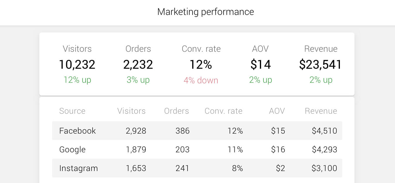 Metrilo marketing performance report