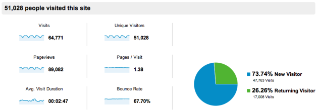 Stats from the last 30 days, quite positive.
