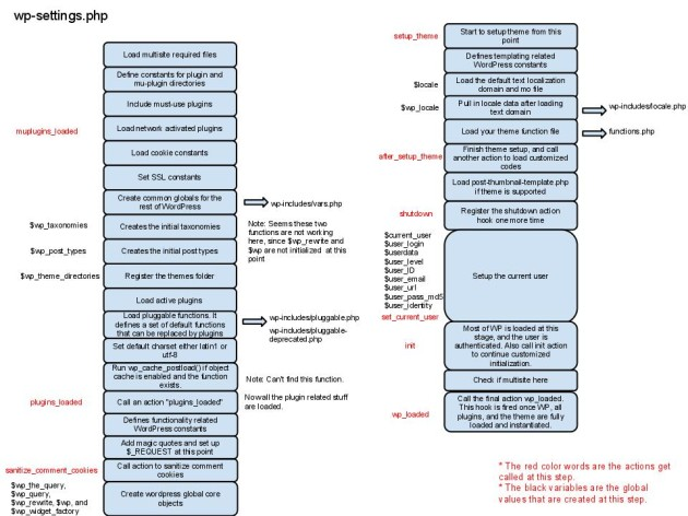 WordpressInitializationFlowChart4wp-settings.php_
